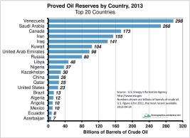 oil-reserves-by-country.jpg